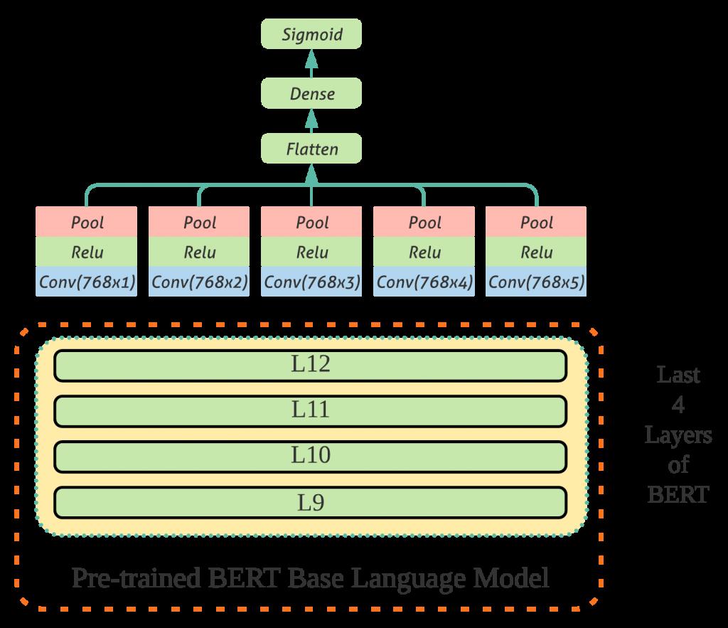 Architecture of BERT-CNN model